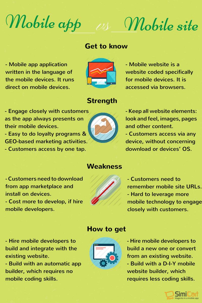Mobile app vs Mobile site