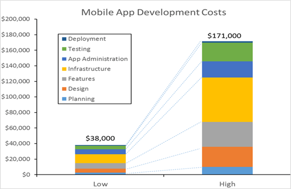 create an android e-commerce app total costs