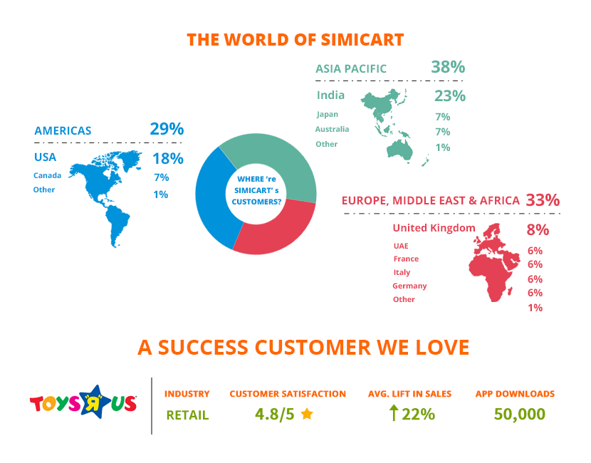 The world of SimiCart