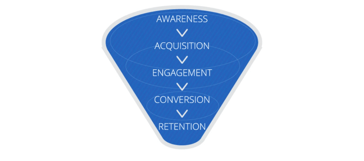 Customer funnel