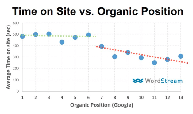 Time on site vs Organic position