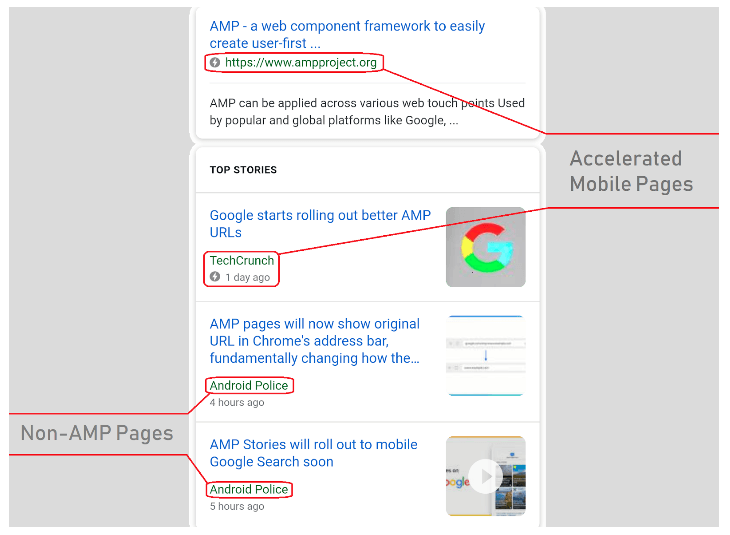 AMP accelerated mobile page Example