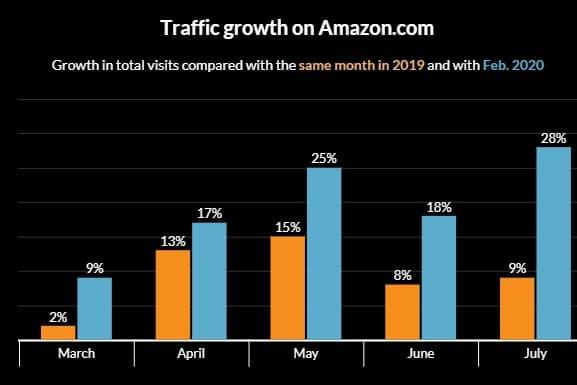 amazon traffic growth