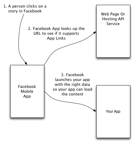 How app links work