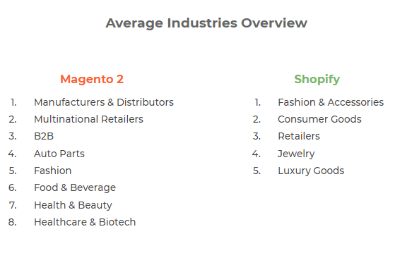 Average industry overview