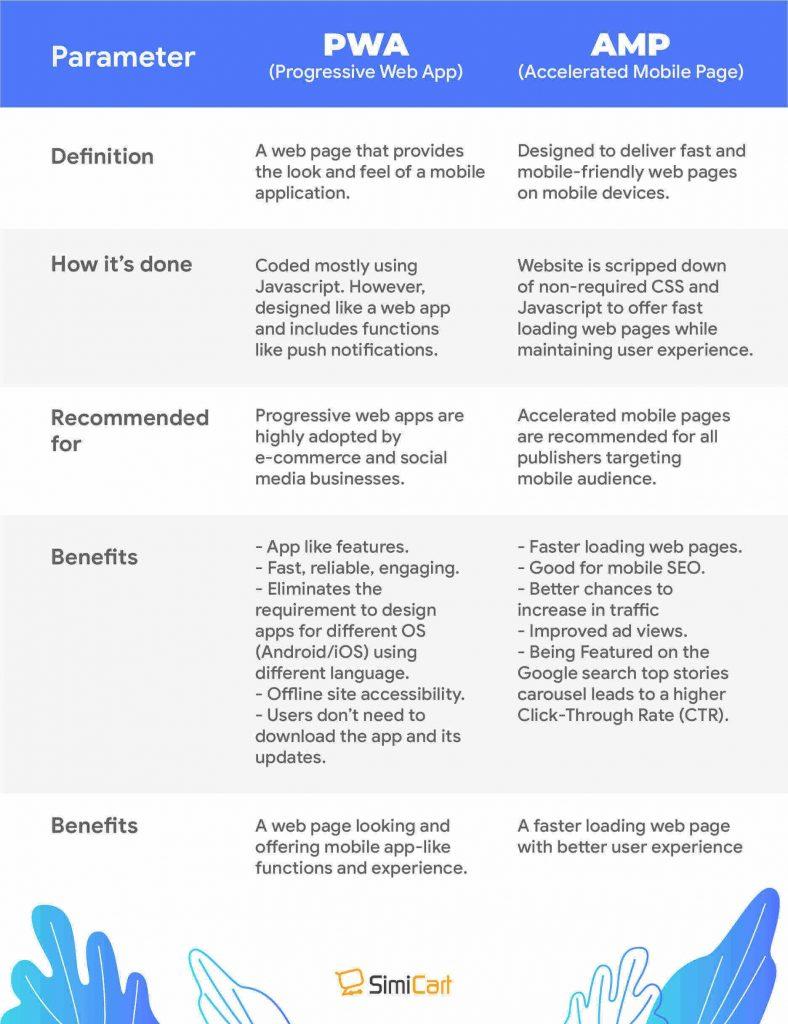 Compare AMP vs PWA
