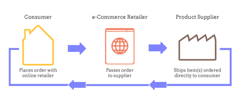 Drop shipping process