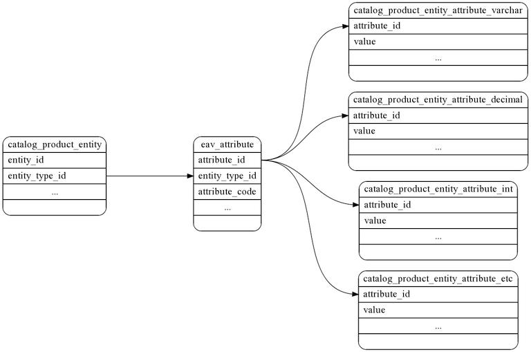 Understanding Magento Database Structure - Magento