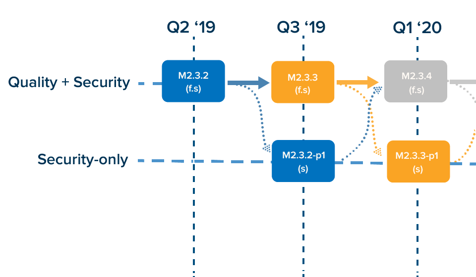 Magento's projected release path