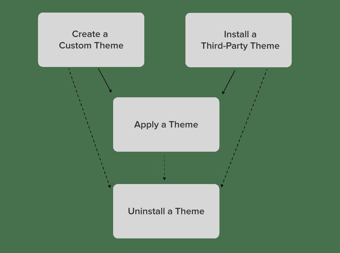 Magento themes flow