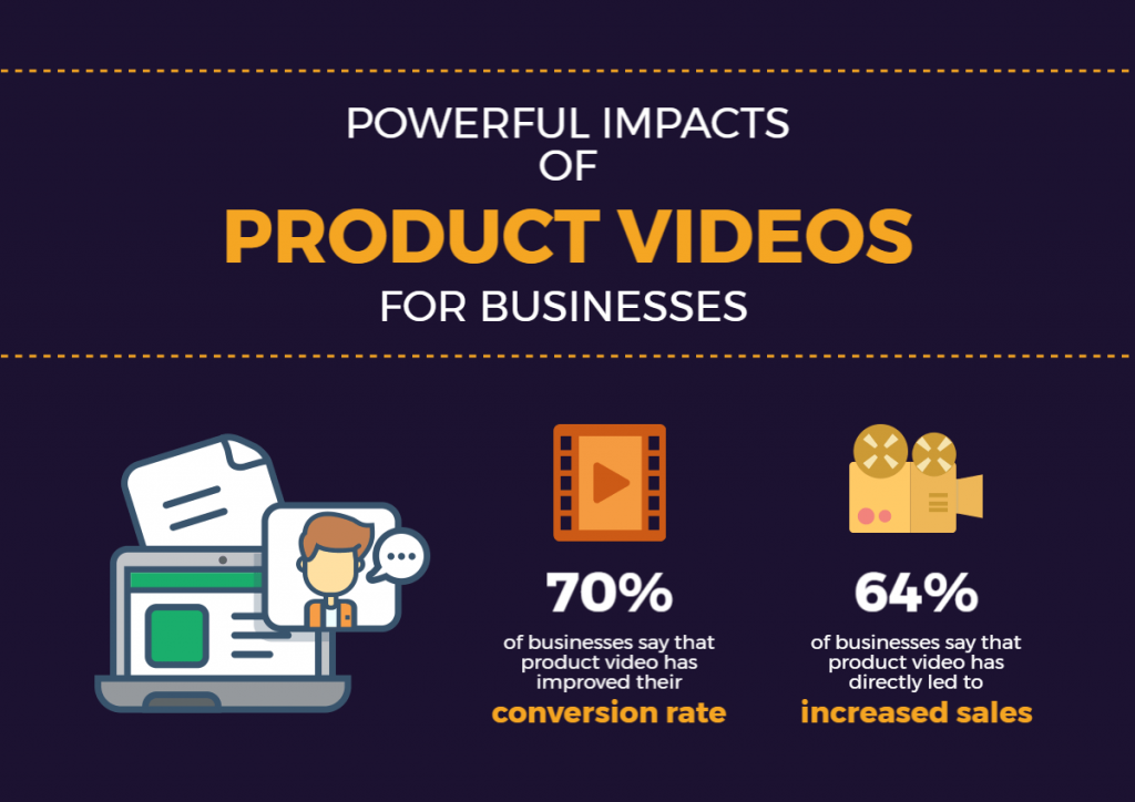the powerful impacts of product videos for business
