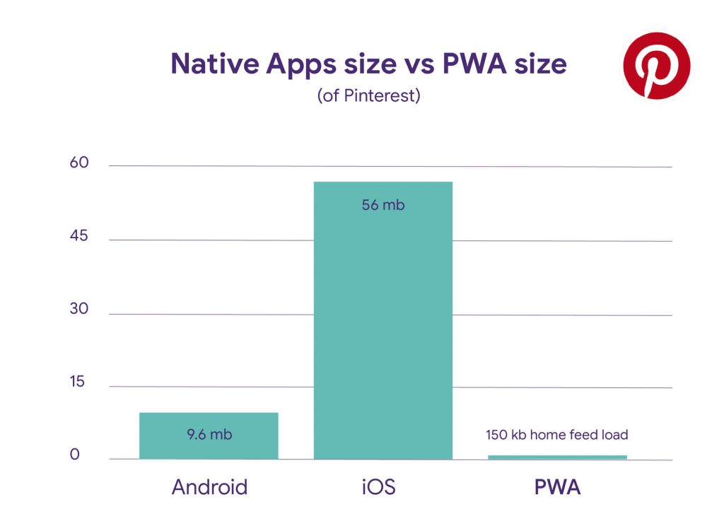 Progressive Web App (PWA) vs Native App: Which suits you better?