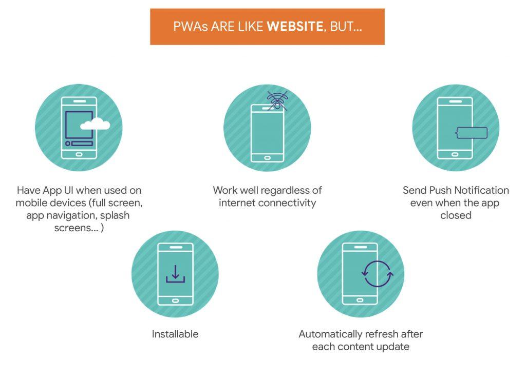 Progressive Web App vs Website