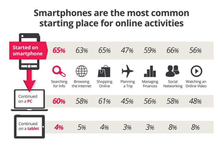 statistics of online smartphone activities