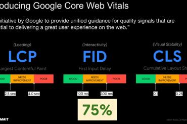PWA Core Web Vitals