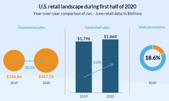US retail landscape 2020