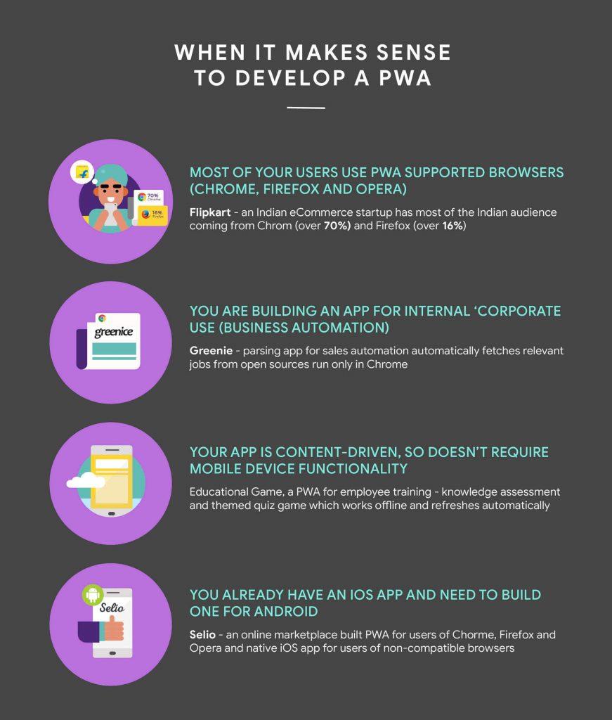 When to build PWA