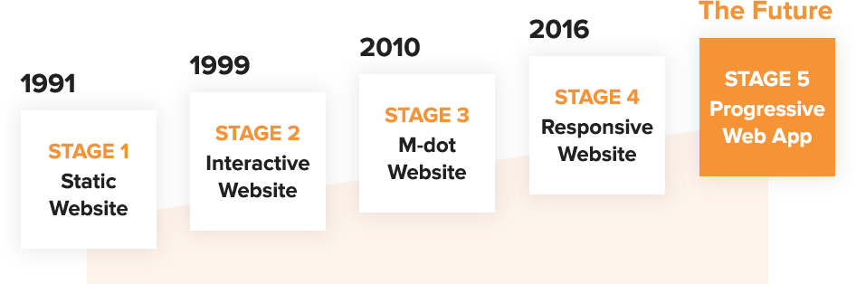 5 stages of web evolution